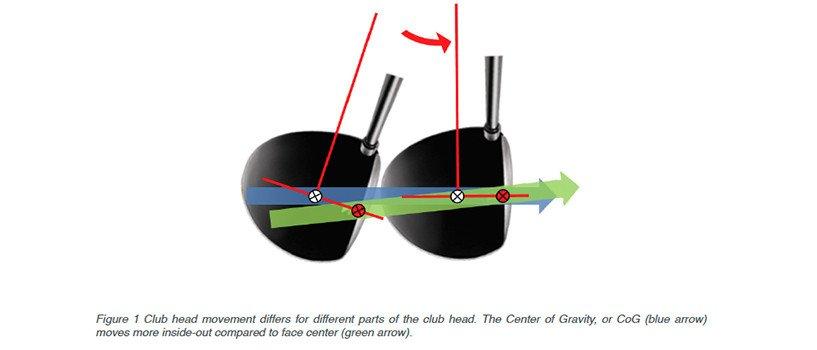 Golf club head movement TrackMan