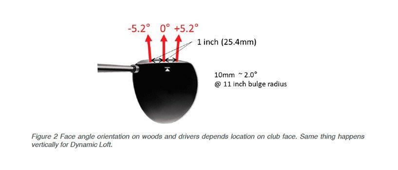 TrackMan Golf Club Face