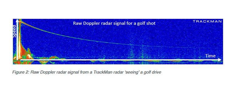 TrackMan Raw doppler signals