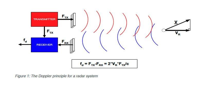 TrackMan The doppler principle